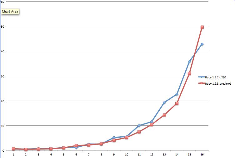 gc graph